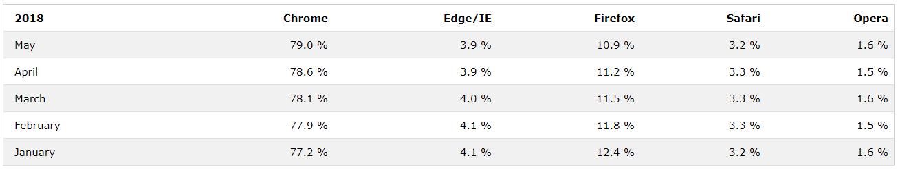internetové prohlížeče, statistika 05-2018