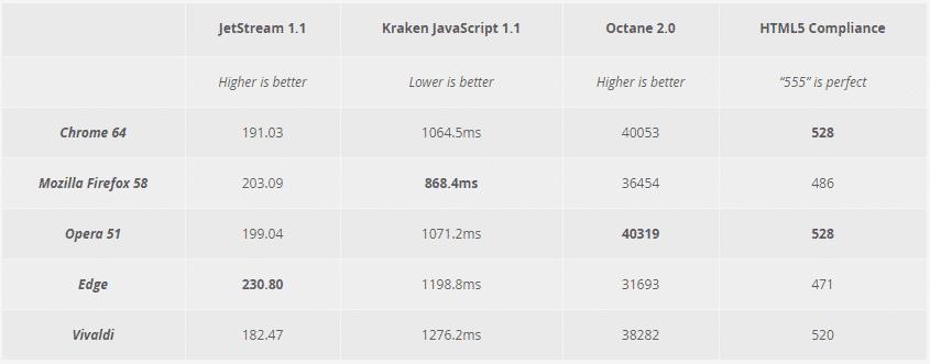 porovnání internetových prohlížečů