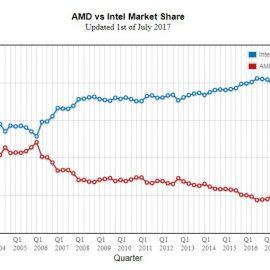 AMD vs Intel: proč preferuji AMD?