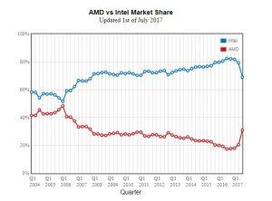AMD vs Intel, trřní podíl v červenci 2018