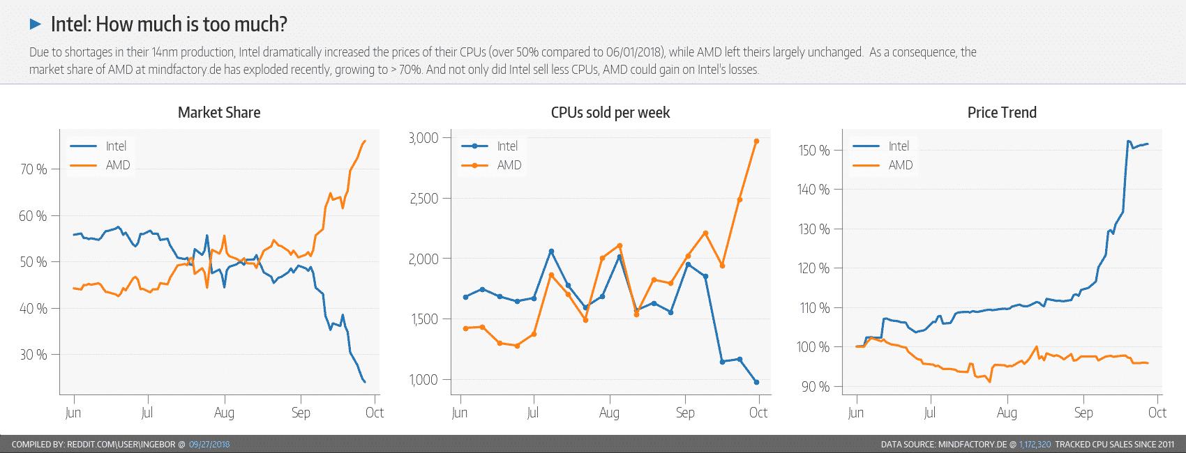 Intel vs AMD, prodejnost v září 2018