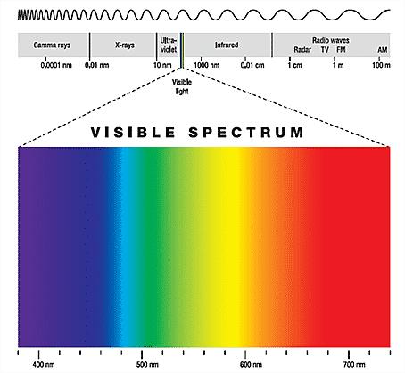 Viditelné světlo