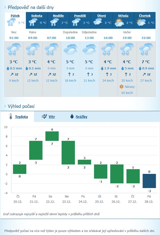 Předpověď počasí na Vánoce 2018