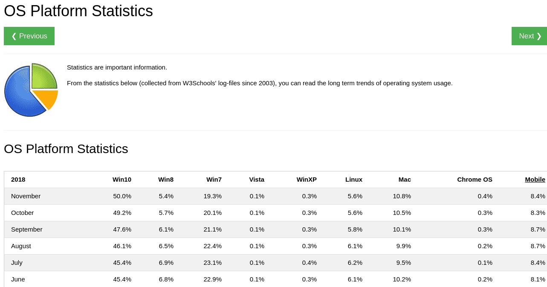 Statistiky používanosti operačního systému, listopad 2018