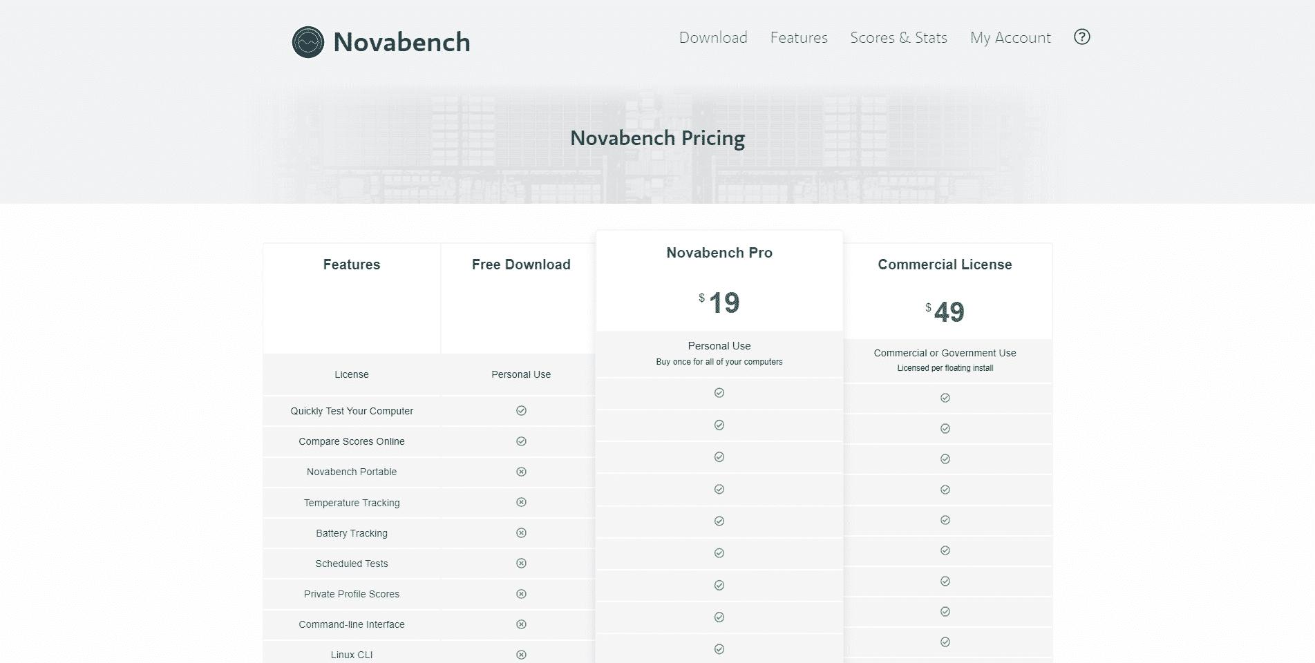 Novabench, funkce a srovnání verzí