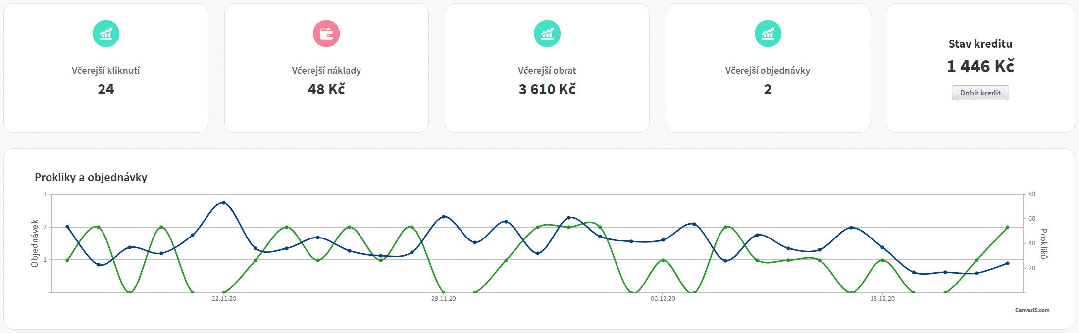 Statistiky efektivity na MODIO.cz